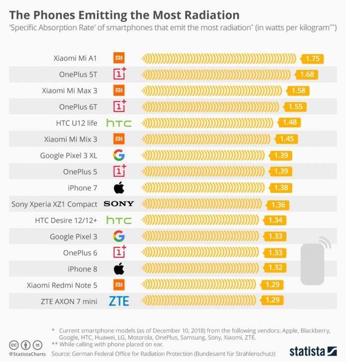 Показатель SAR для разных смартфонов