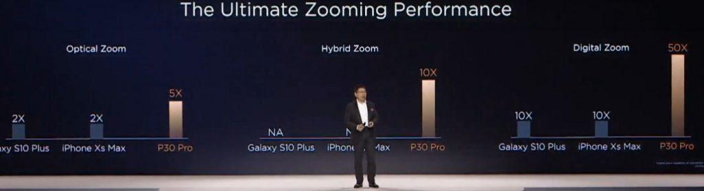 Зум в смартфоне P30 Pro