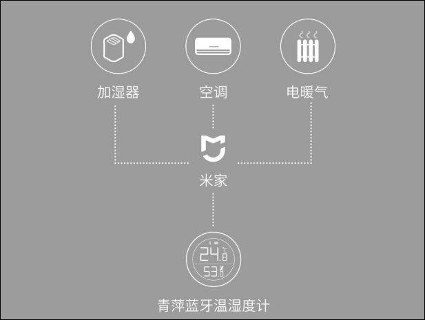 Соединение с другими устройствами умного дома