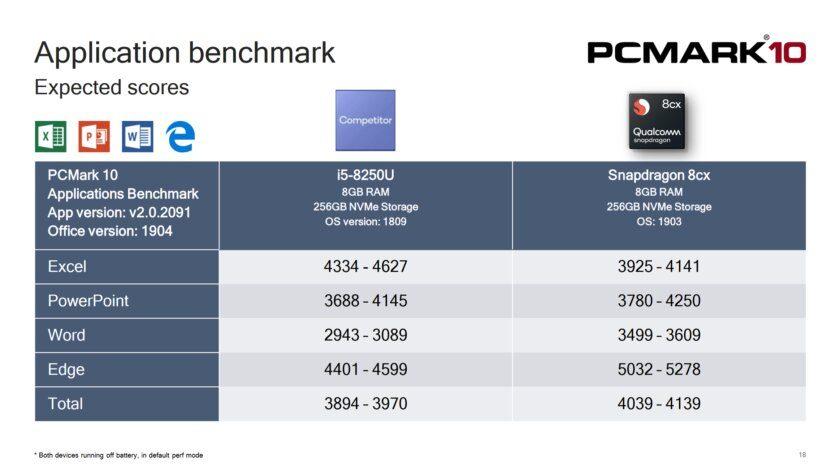 Тест процессоров в PcMark