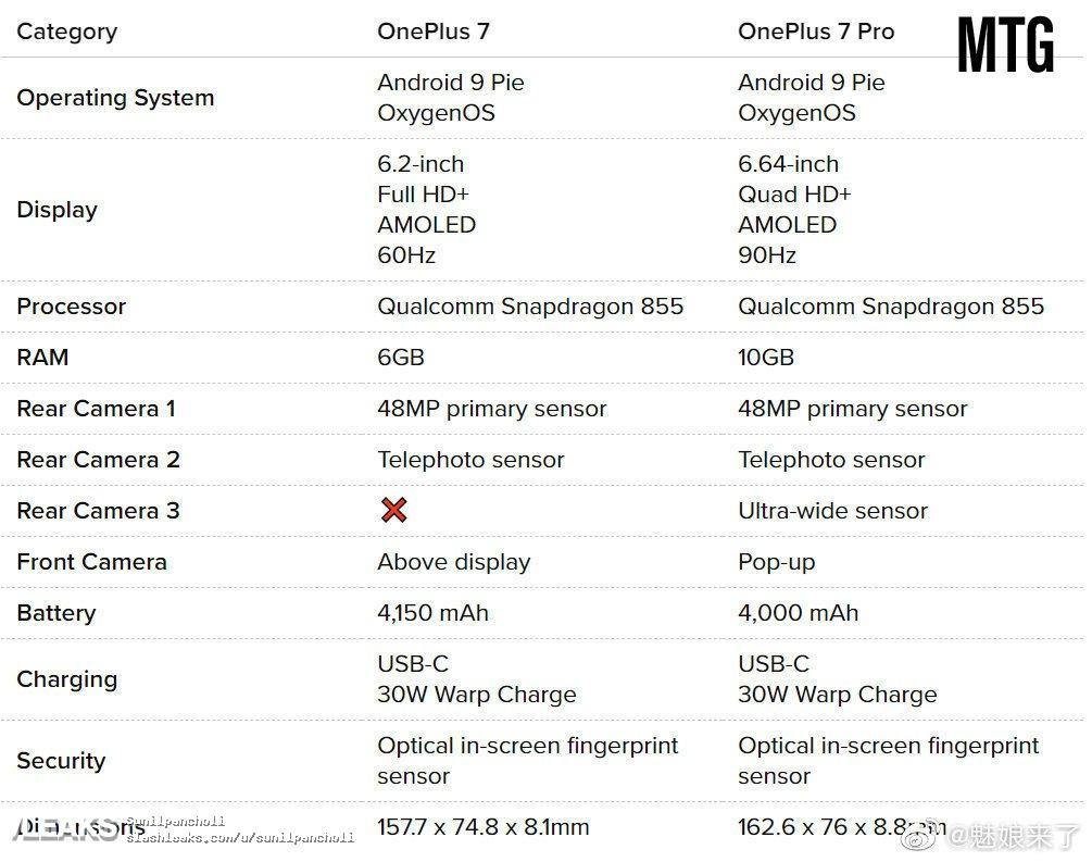Характеристики Oneplus 7 и Oneplus 7 Pro