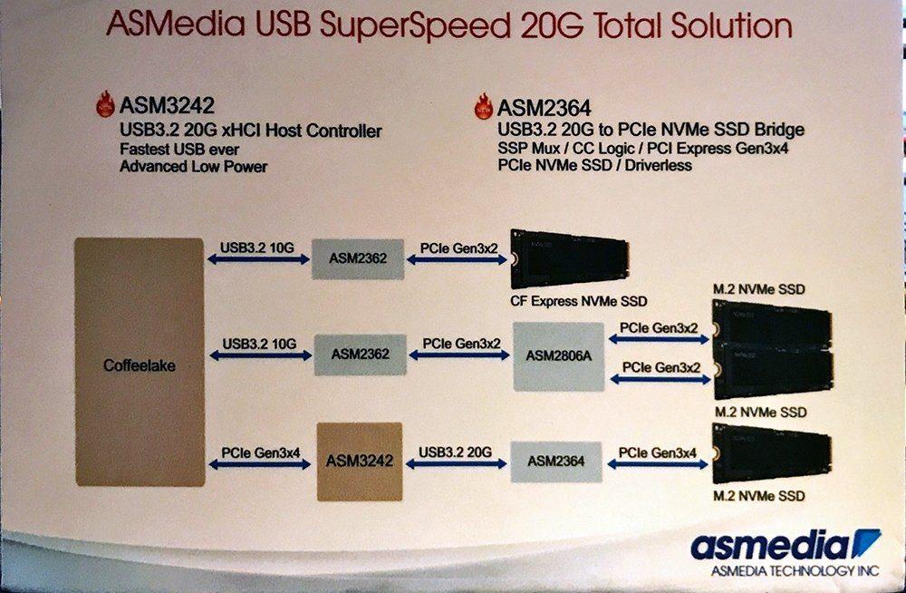 USB 3.2 до 20 Гбит/сек
