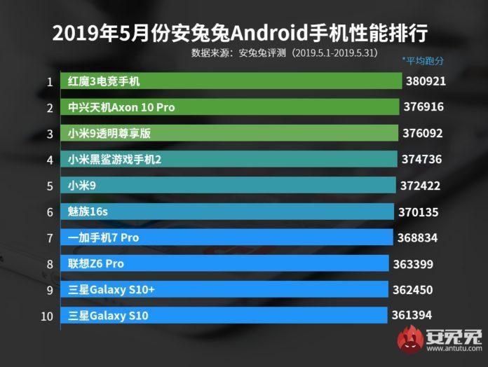 AnTuTu - лучшие смартфоны за май 2019