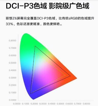 DCI-P3