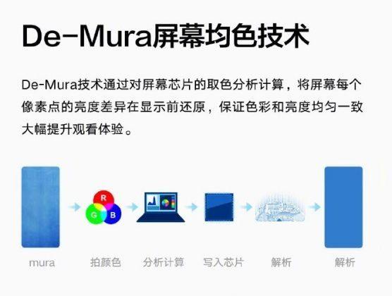 Технология De-Mura
