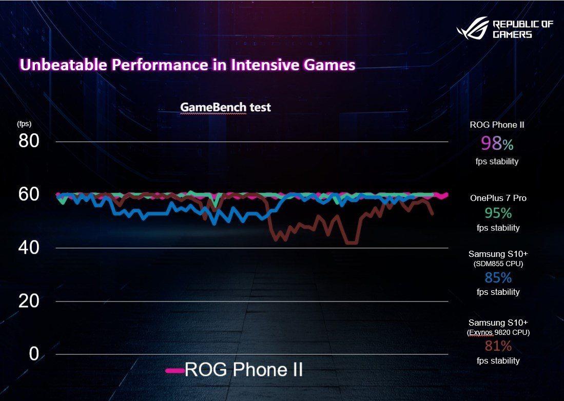 Стабильность FPS в играх