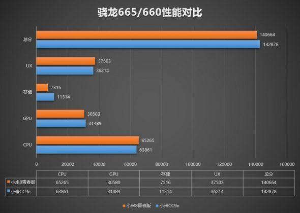 Сравнение производительности с Snapdragon 660