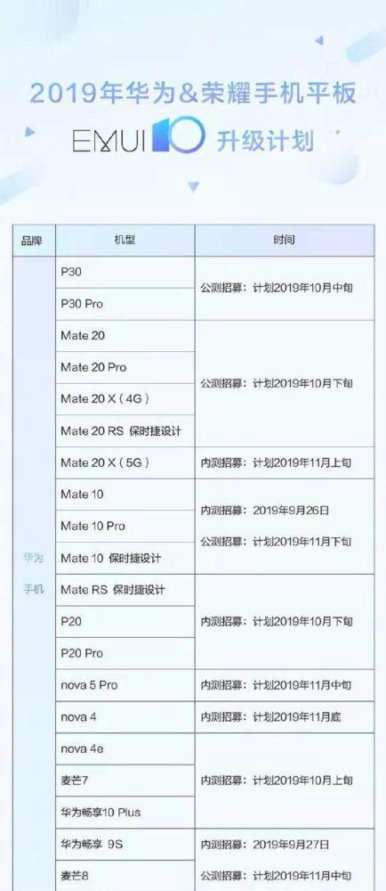 Huawei и обновление до Android 10