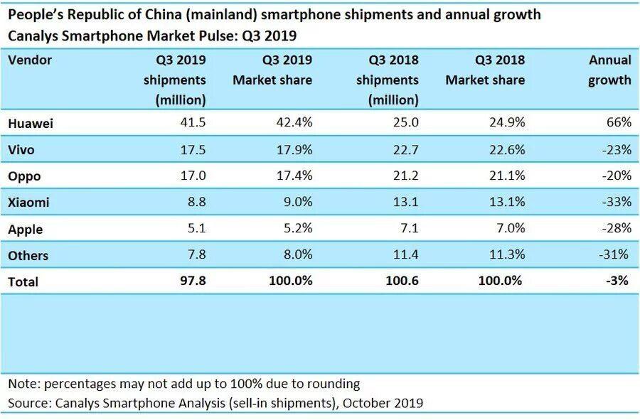 Продажи китайских компаний