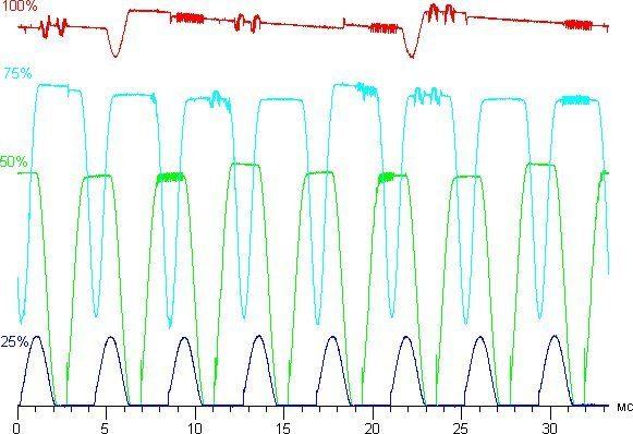 График мерцания светодиодов