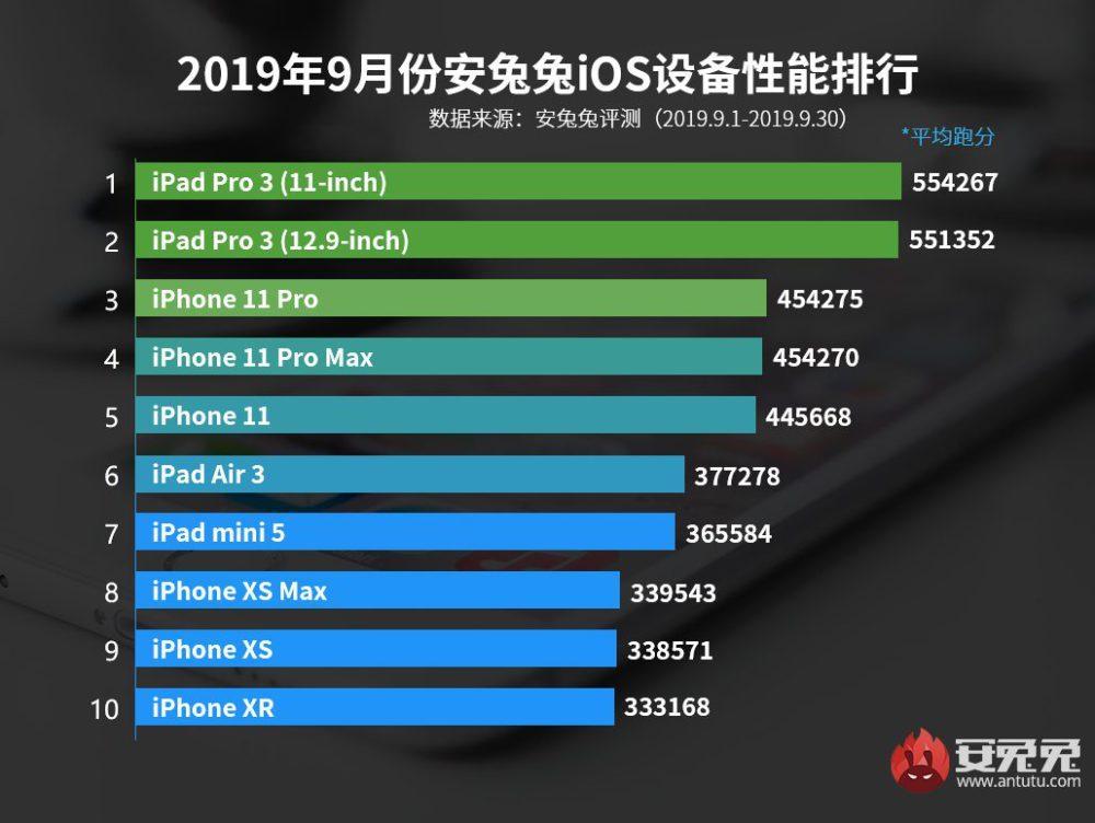 Рейтинг устройств iOS