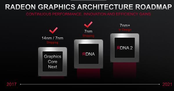 График обновления видеокарт AMD