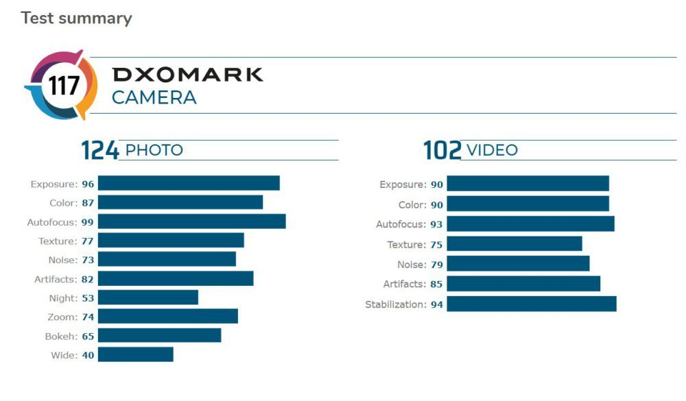 DxOMark тест камер флагманских смартфонов(3)