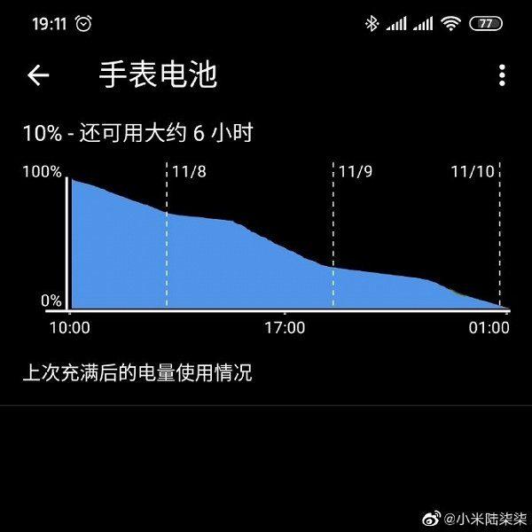 график автономной работы Xiaomi Mi Watch
