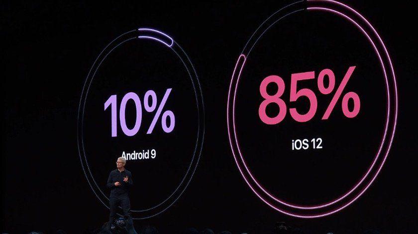 сравнение распространения Android 9 Pie с iOS 12