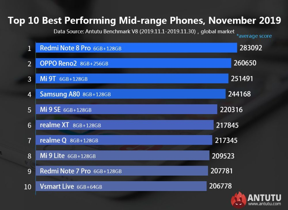 Топ 10 бюджетных смартфонов за ноябрь