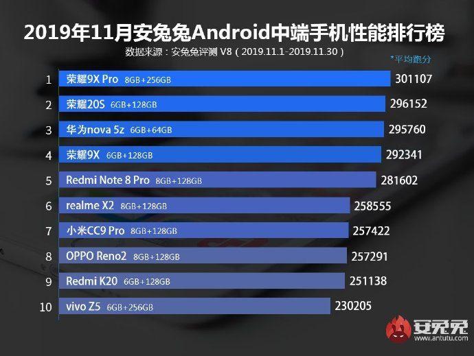Топ 10 смартфонов среднего сегмента