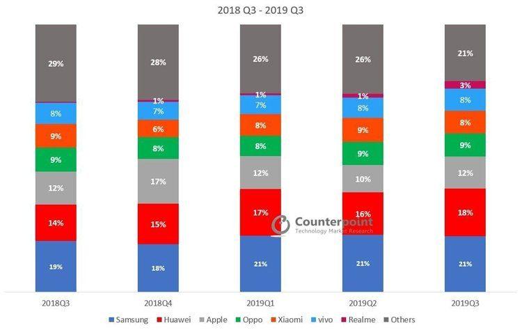 Counterpoint-сравнительная статистика мировых продаж смартфонов за 3 квартал 2018 и 2019