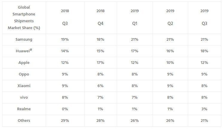 Counterpoint-статистические показатели мировых продаж смартфонов за период-III-кв-2018-III-кв-2019
