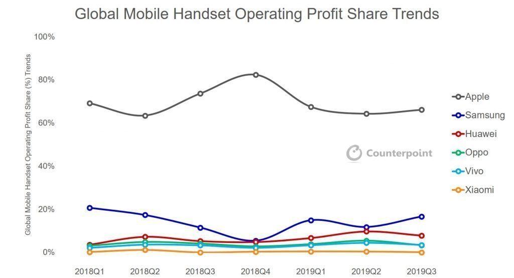 Отчет Counterpoint Research показывает прибыль производителя