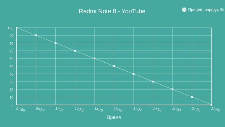 Автономность при просмотре роликов в YouTube