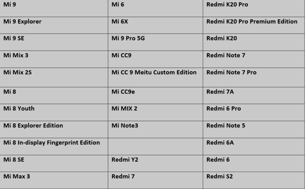 Список смартфонов Xiaomi получивших MIUI 11 с Android 10