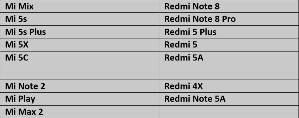Список смартфонов Xiaomi получивших MIUI 11 без обновления OS Android