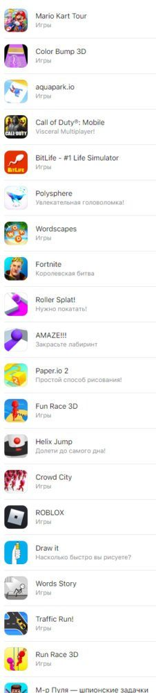 список ТОП-20 самых скачиваемых игр для iOS
