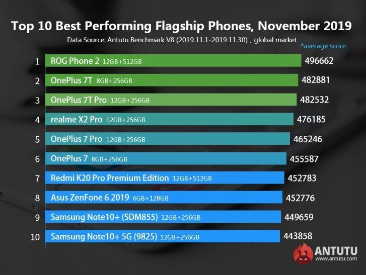 топ-10 самых производительных смартфонов из числа флагманских за ноябрь 2019