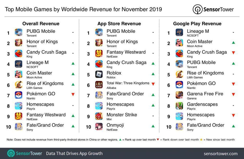 ТОП прибыльных мобильных игр за ноябрь 2019