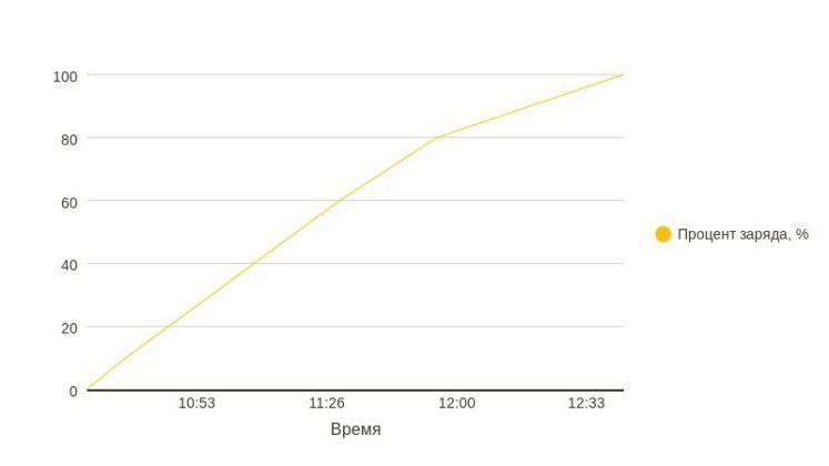 Время заряда батареи от 0 до 100 %