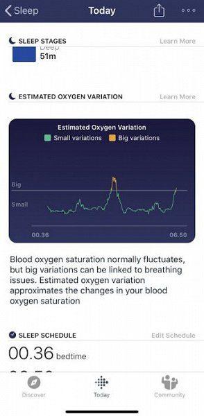 Показатель качества снабжения кислородом клеток и тканей - SpO2 - новая функция смарт-часов Fitbit