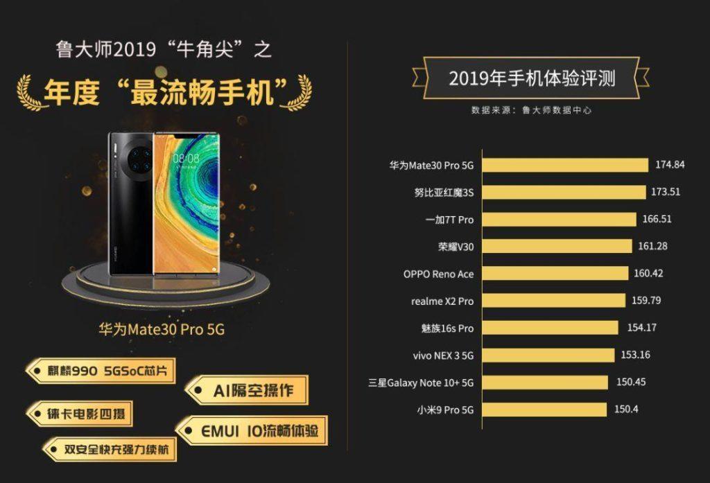 Рейтинг лучших смартфонов по производительности в 2019 году - бенчмарк Master Lu