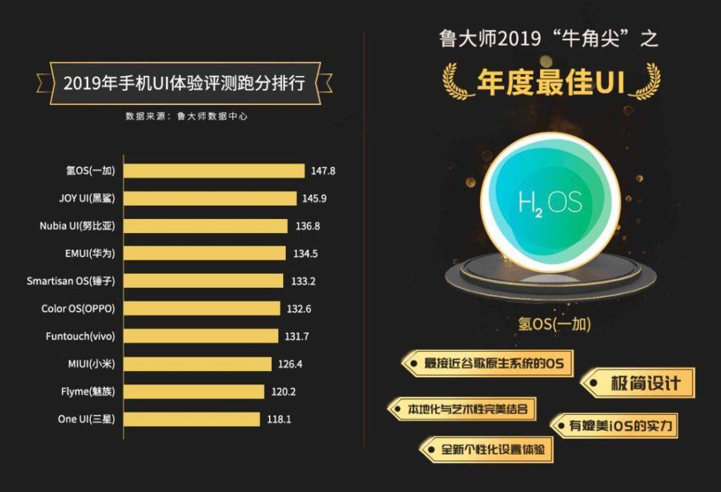 рейтинг поверхностных оболочек касаемо плавности и стабильности 2019 от бенчмарка Master Lu