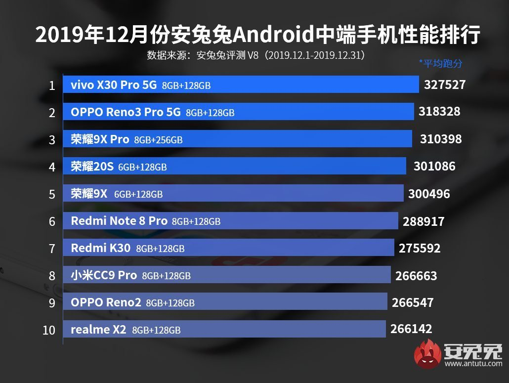 Рейтинг смартфонов по производительности бенчмарка AnTuTu в среднем сегменте