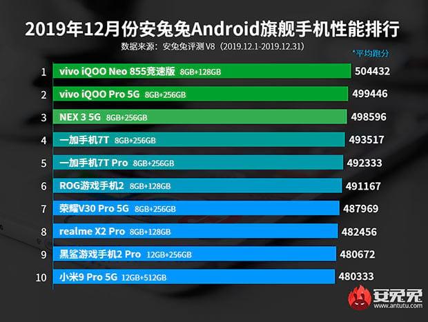 Рейтинг смартфонов по производительности бенчмарка AnTuTu в топ-сегменте