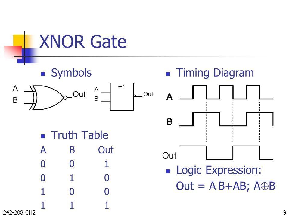 Логическая схема XNOR Gate