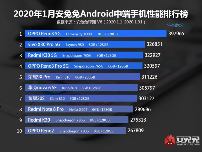 ТОП-10 смартфонов из средней ценовой категории - январь 2020