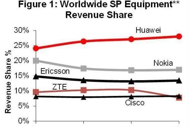 Nokia опубликовала финансовый отчет