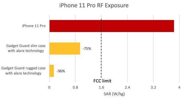 Показатели излучения iPhone 11 Pro