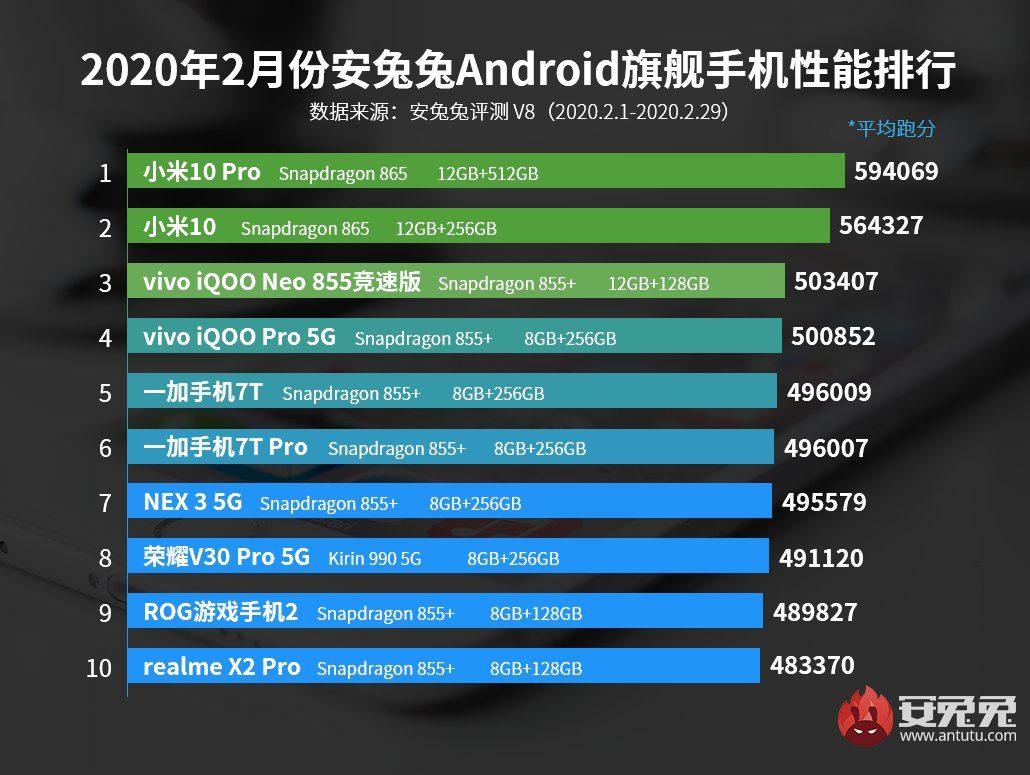 Февральский рейтинг производительных смартфонов в Antutu