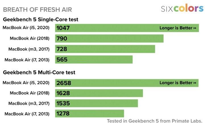 Результаты тестов MacBook Air