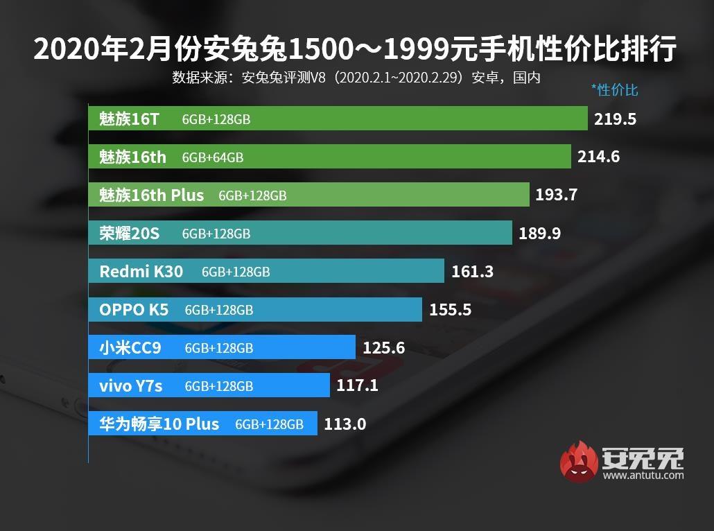 Список смартфонов от 200 до 300 $