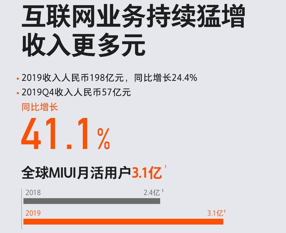 MIUI - количество пользователей