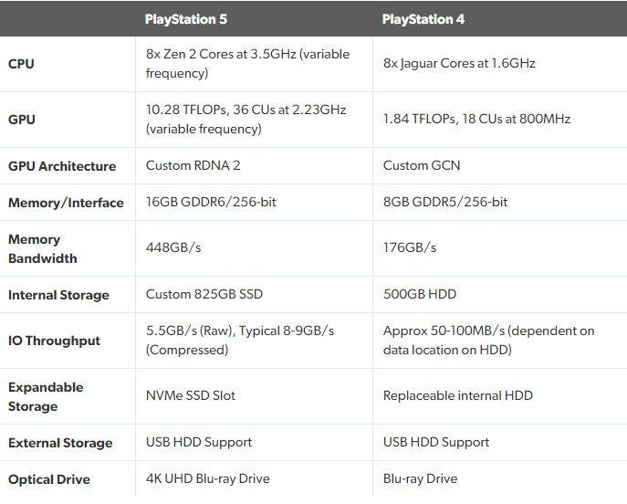 Официальные технические характеристики Sony Playstation 5