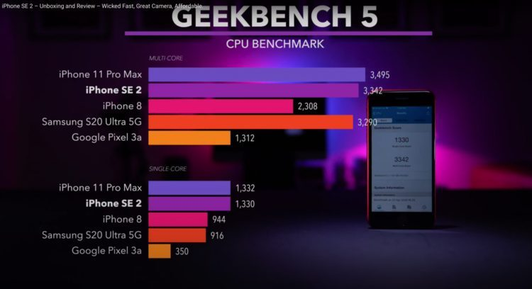 Самый дешевый iPhone опередил самый дорогой Android-смартфон в бенчмарке
