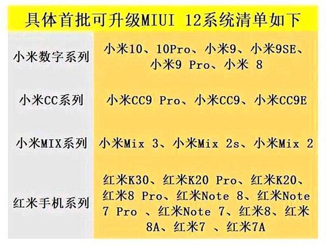 MIUI 12 - список первых смартфонов
