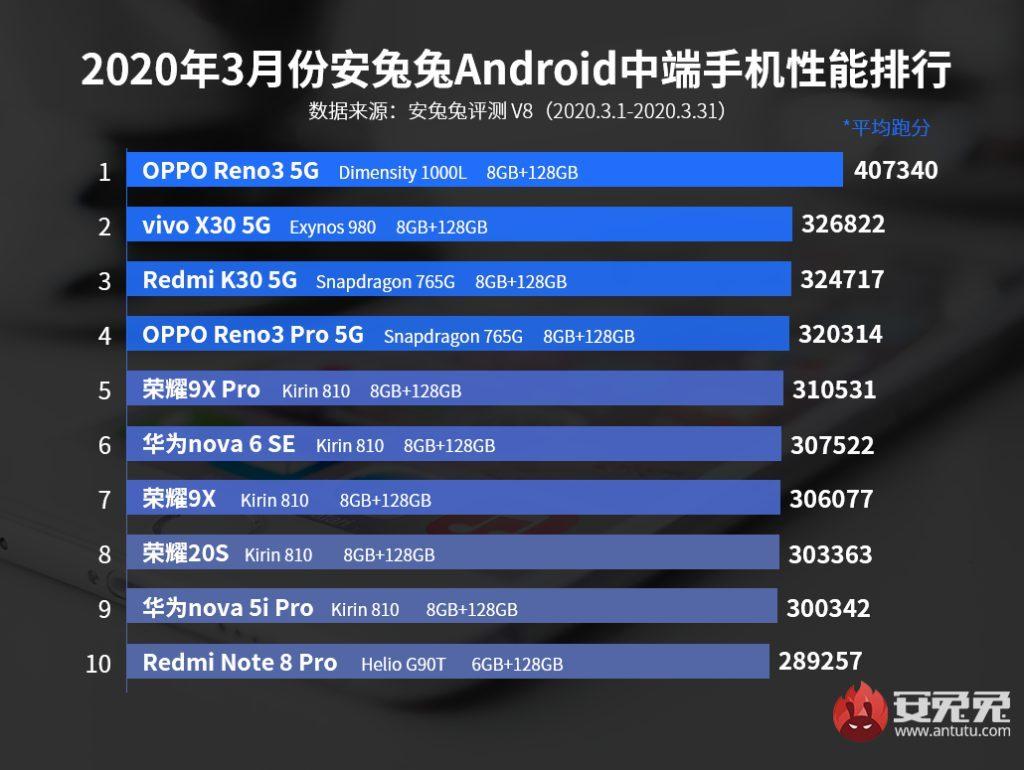 В Antutu назвали самые мощные смартфоны за март