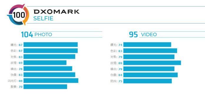 DXOMark оценил фронтальную камеру Samsung Galaxy S20 Ultra
