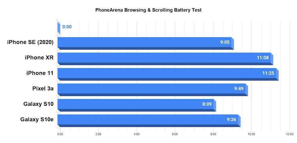 iPhone SE 2020 - тест автономности